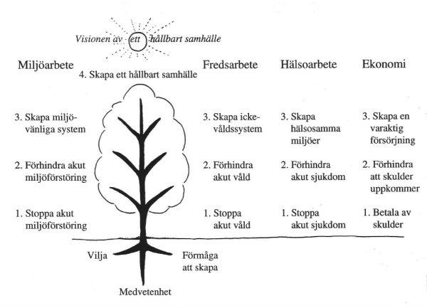 Hållbarhetsträdet